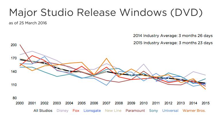 Major Studio Release Window