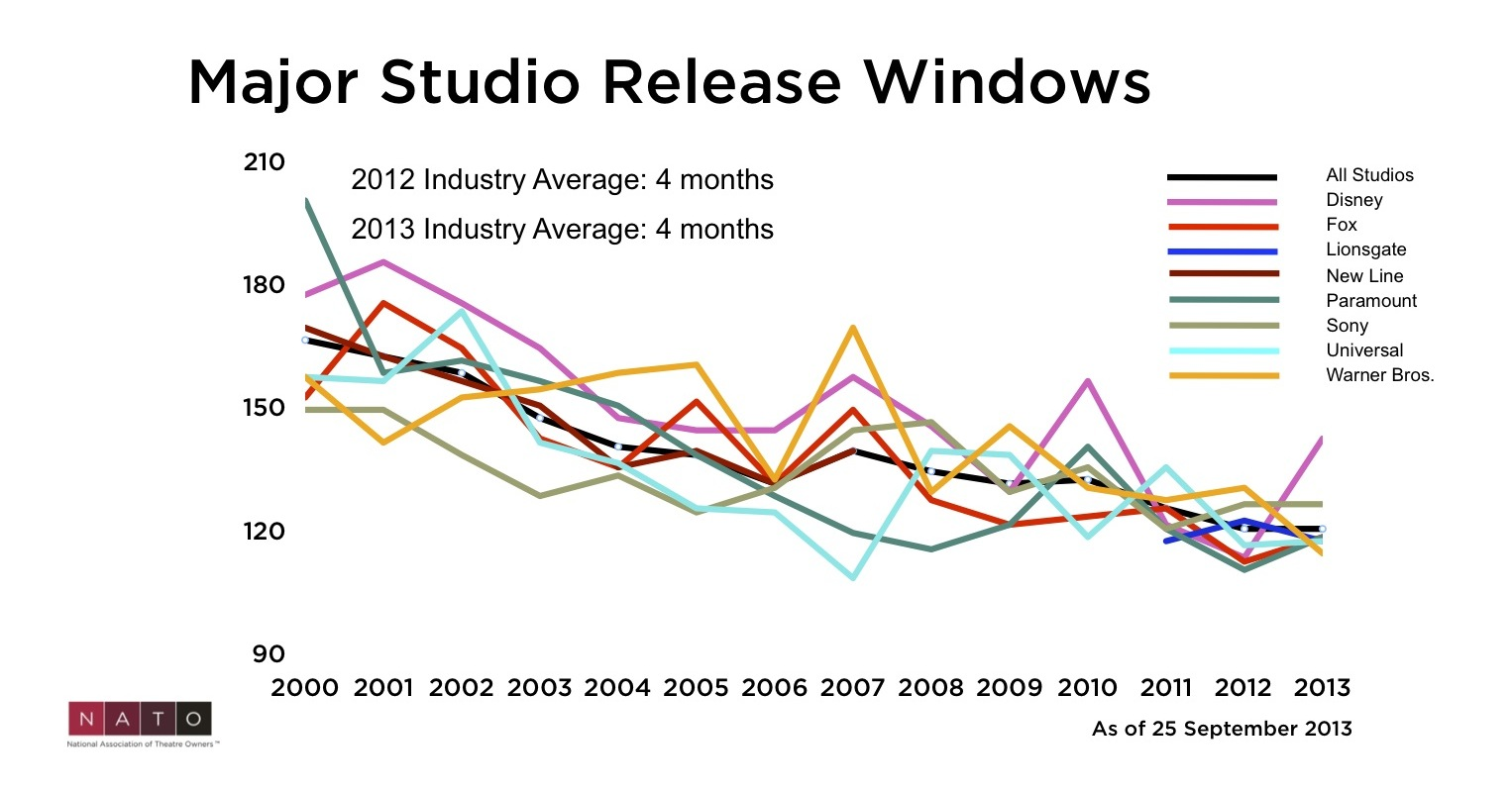 Major Studio Release Windows Graph