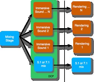 Figure 2 - Immersive Audio